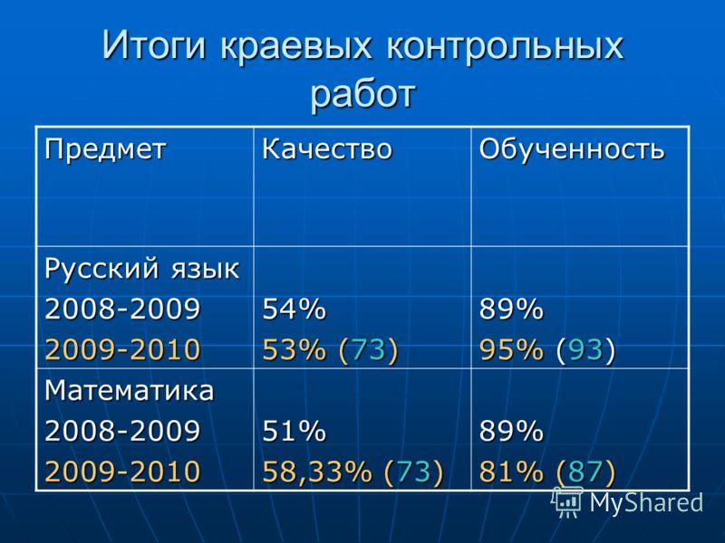 Итоги краевых контрольных работ ПредметКачествоОбученность Русский язык 2008-20092009-201054% 53% (73) 89% 95% (93) Математика2008-20092009-201051% 58,33% (73) 89% 81% (87)