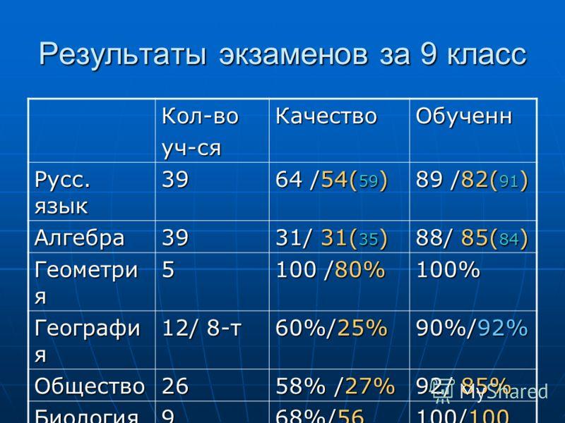 Результаты экзаменов за 9 класс Кол-воуч-сяКачествоОбученн Русс. язык 39 64 /54( 59 ) 89 /82( 91 ) Алгебра39 31/ 31( 35 ) 88/ 85( 84 ) Геометри я 5 100 /80% 100% Географи я 12/ 8-т 60%/25% 90%/92% Общество26 58% /27% 92/ 85% Биология9 68%/56 100/100