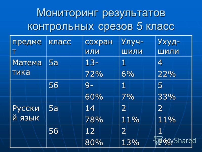 Мониторинг результатов контрольных срезов 5 класс предме т класс сохран или Улуч- шили Ухуд- шили Матема тика 5а13-72%16%422% 5б9-60%17%533% Русски й язык 5а1478%211%211% 5б1280%213%17%