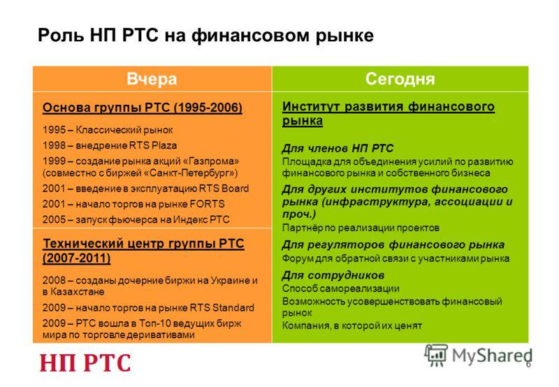 Роль НП РТС на финансовом рынке 6 ВчераСегодня Основа группы РТС (1995-2006) 1995 – Классический рынок 1998 – внедрение RTS Plaza 1999 – создание рынка акций «Газпрома» (совместно с биржей «Санкт-Петербург») 2001 – введение в эксплуатацию RTS Board 2
