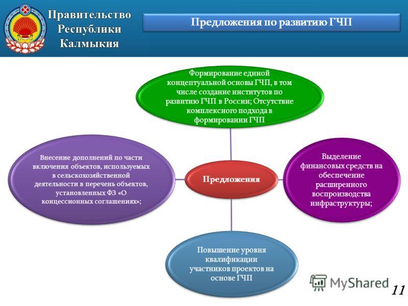 Предложения по развитию ГЧП 11 Предложения Формирование единой концептуальной основы ГЧП, в том числе создание институтов по развитию ГЧП в России; Отсутствие комплексного подхода в формировании ГЧП Выделение финансовых средств на обеспечение расшире