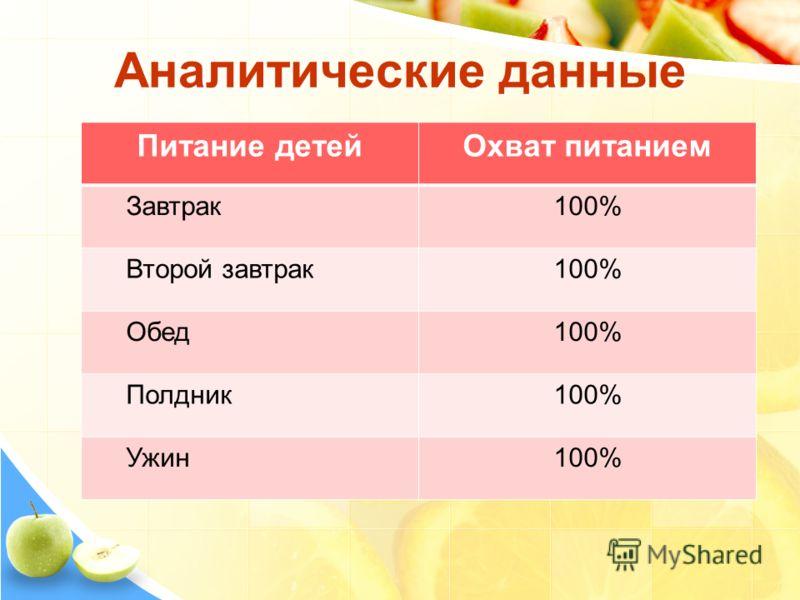 Аналитические данные Питание детейОхват питанием Завтрак100% Второй завтрак100% Обед100% Полдник100% Ужин100%