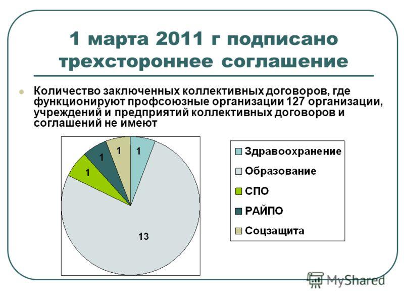 1 марта 2011 г подписано трехстороннее соглашение Количество заключенных коллективных договоров, где функционируют профсоюзные организации 127 организации, учреждений и предприятий коллективных договоров и соглашений не имеют
