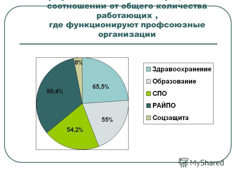 Профсоюзное членство в процентном соотношении от общего количества работающих, где функционируют профсоюзные организации
