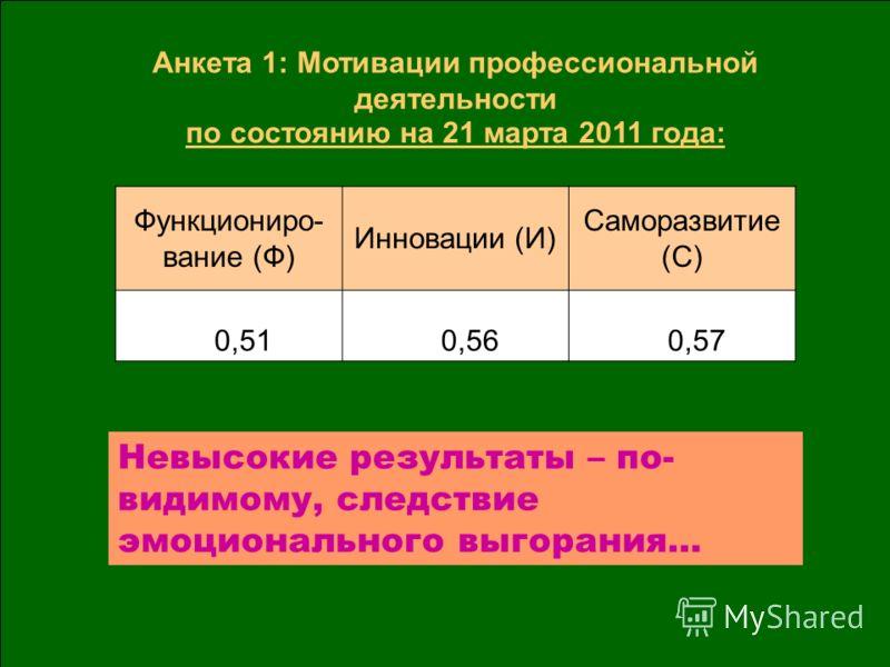 Функциониро- вание (Ф) Инновации (И) Саморазвитие (С) 0,51 0,56 0,57 Анкета 1: Мотивации профессиональной деятельности по состоянию на 21 марта 2011 года: Невысокие результаты – по- видимому, следствие эмоционального выгорания…