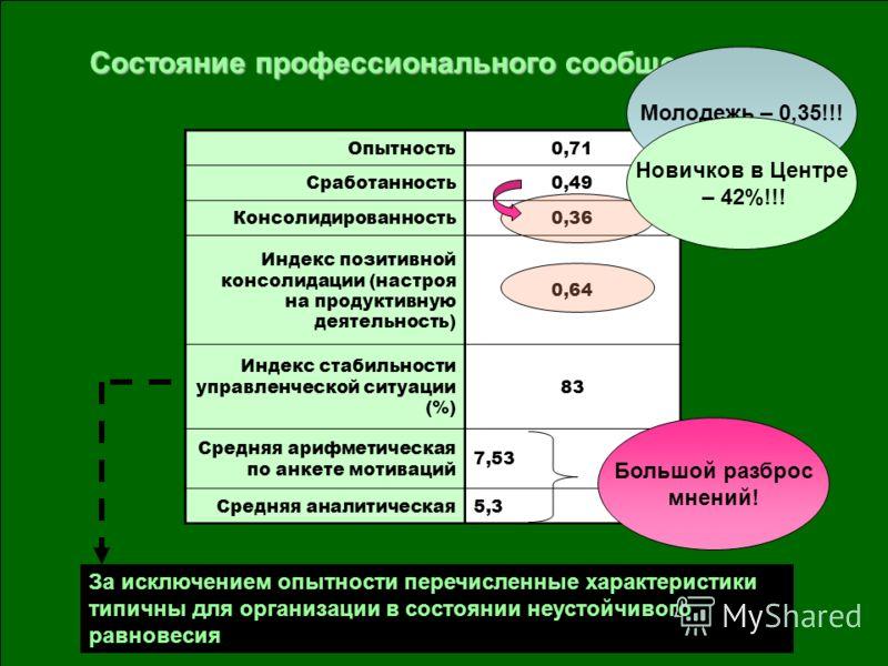 Опытность0,71 Сработанность0,49 Консолидированность0,36 Индекс позитивной консолидации (настроя на продуктивную деятельность) 0,64 Индекс стабильности управленческой ситуации (%) 83 Средняя арифметическая по анкете мотиваций 7,53 Средняя аналитическа