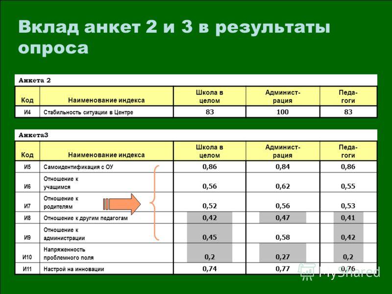 Анкета 2 КодНаименование индекса Школа в целом Админист- рация Педа- гоги И4Стабильность ситуации в Центре 83 100 83 Анкета3 КодНаименование индекса Школа в целом Админист- рация Педа- гоги И5Самоидентификация с ОУ 0,86 0,84 0,86 И6 Отношение к учащи