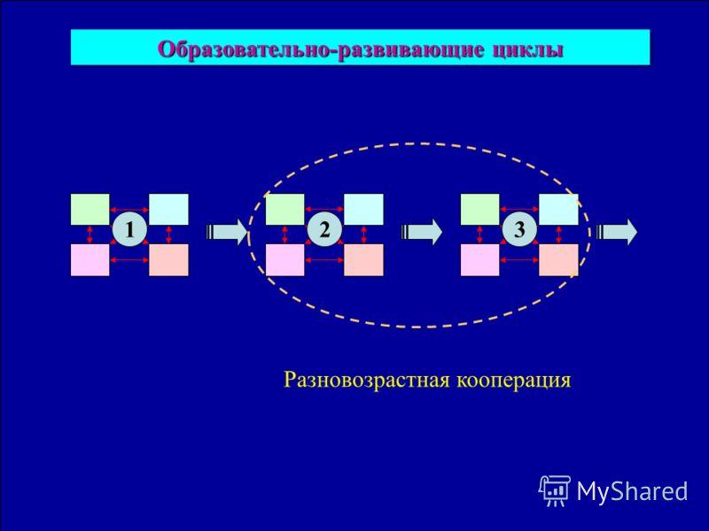 Образовательно-развивающие циклы 123 Разновозрастная кооперация