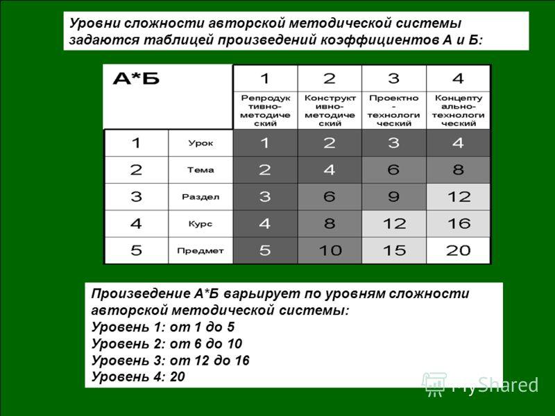 Уровни сложности авторской методической системы задаются таблицей произведений коэффициентов А и Б: Произведение А*Б варьирует по уровням сложности авторской методической системы: Уровень 1: от 1 до 5 Уровень 2: от 6 до 10 Уровень 3: от 12 до 16 Уров