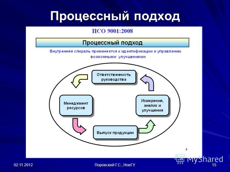 02.11.2012 Поровский Г.С., НовГУ. 15 Процессный подход