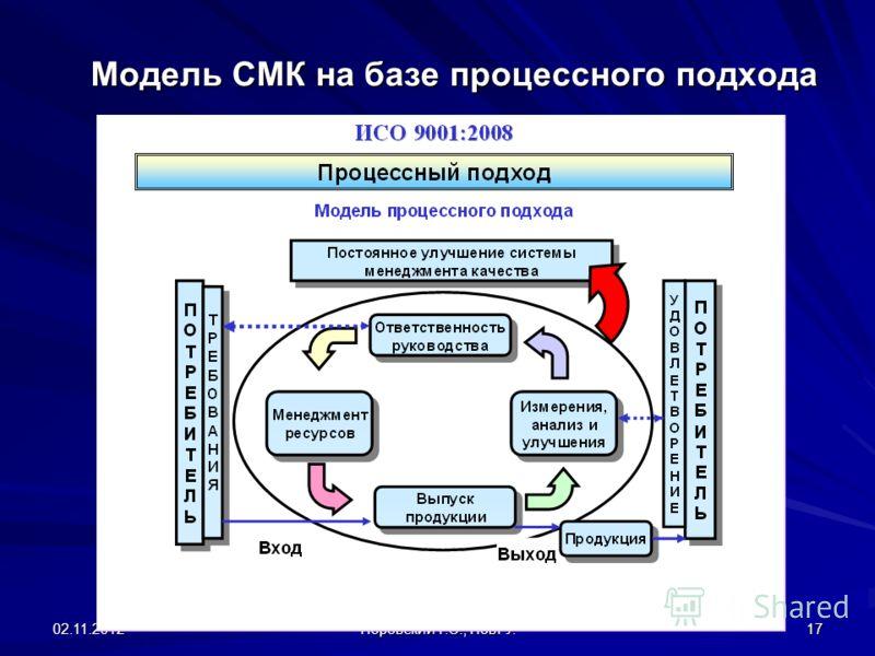 02.11.2012 Поровский Г.С., НовГУ. 17 Модель СМК на базе процессного подхода
