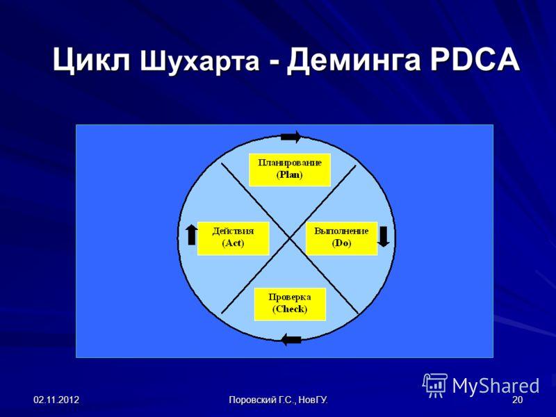 02.11.2012 Поровский Г.С., НовГУ. 20 Цикл Шухарта - Деминга PDCA