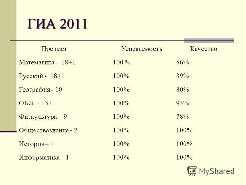 ГИА 2011 ПредметУспеваемостьКачество Математика - 18+1100 %56% Русский - 18+1100%39% География - 10100%80% ОБЖ - 13+1100%93% Физкультура - 9100%78% Обществознание - 2100% История – 1100% Информатика – 1100%