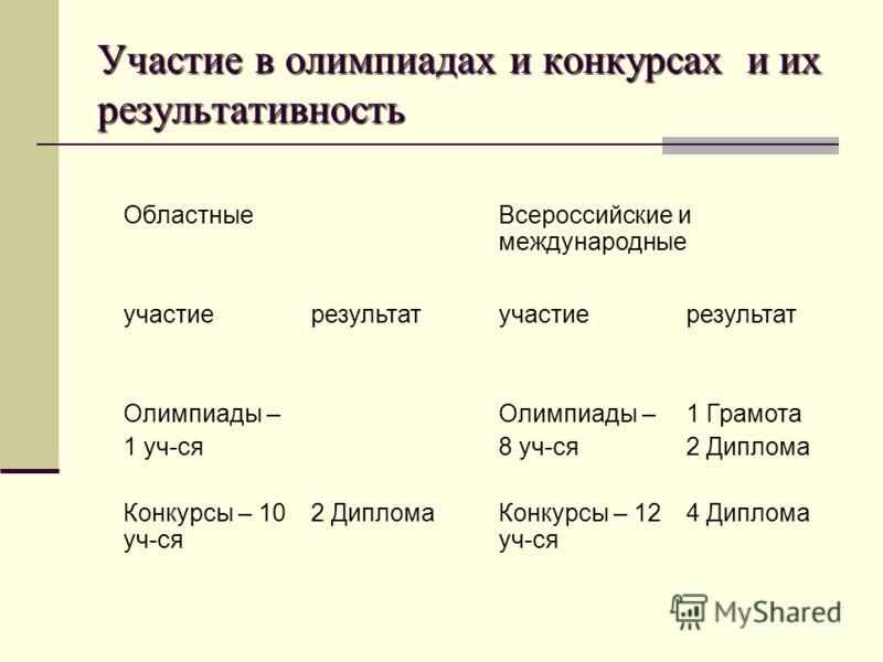 Участие в олимпиадах и конкурсах и их результативность ОбластныеВсероссийские и международные участиерезультатучастиерезультат Олимпиады – 1 уч-ся Олимпиады – 8 уч-ся 1 Грамота 2 Диплома Конкурсы – 10 уч-ся 2 ДипломаКонкурсы – 12 уч-ся 4 Диплома