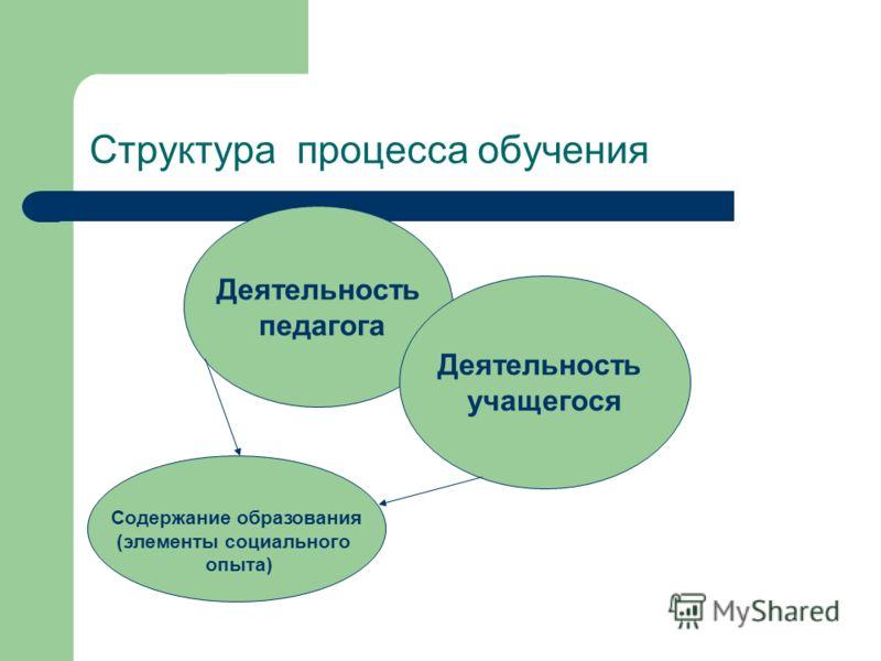 Структура процесса обучения Деятельность педагога Деятельность учащегося Содержание образования (элементы социального опыта)