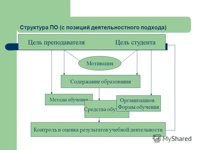 Структура ПО (с позиций деятельностного подхода) Цель преподавателя Цель студента Мотивация Содержание образования Методы обучения Средства обучения Организацион. Формы обучения Контроль и оценка результатов учебной деятельности