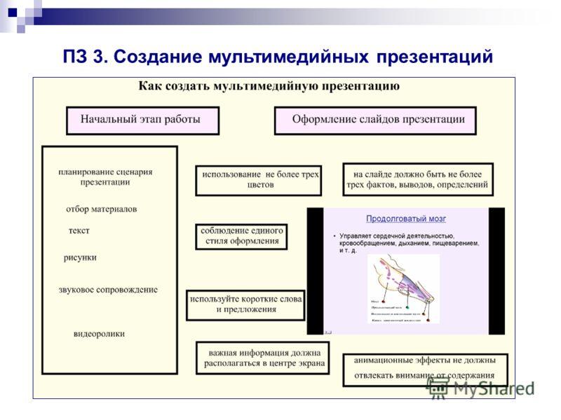 ПЗ 3. Создание мультимедийных презентаций