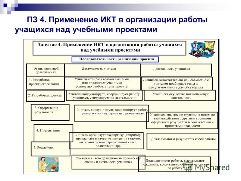 ПЗ 4. Применение ИКТ в организации работы учащихся над учебными проектами