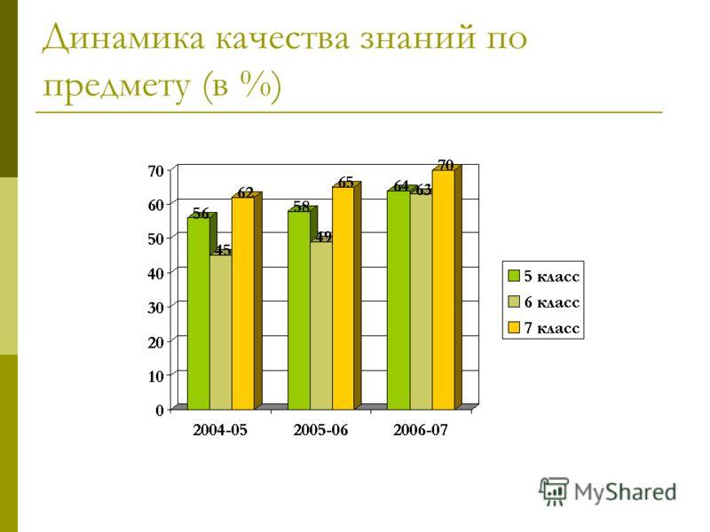 Динамика качества знаний по предмету (в %)