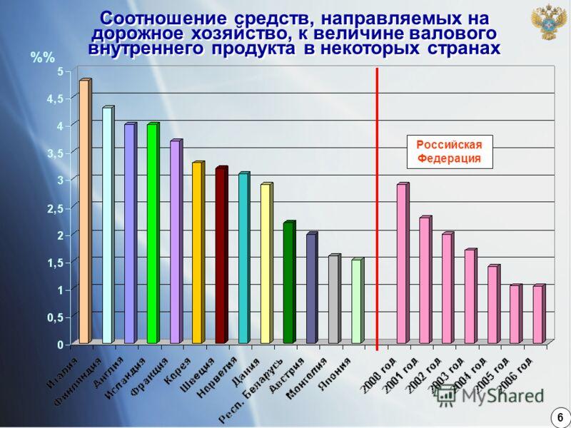 7 Соотношение средств, направляемых на дорожное хозяйство, к величине валового внутреннего продукта в некоторых странах Российская Федерация % 6