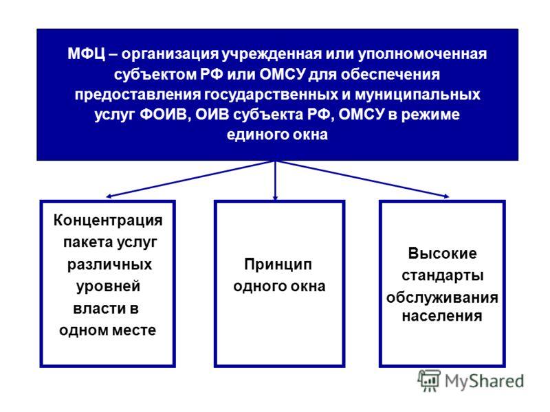 МФЦ – организация учрежденная или уполномоченная субъектом РФ или ОМСУ для обеспечения предоставления государственных и муниципальных услуг ФОИВ, ОИВ субъекта РФ, ОМСУ в режиме единого окна Концентрация пакета услуг различных уровней власти в одном м