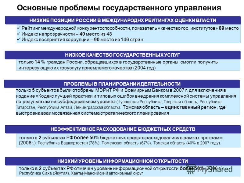 Основные проблемы государственного управления только в 2 субъектах РФ отмечен уровень информационной открытости более 50% (2006 г.): Республика Саха (Якутия), Ханты-Мансийский автономный округ НИЗКИЙ УРОВЕНЬ ИНФОРМАЦИОННОЙ ОТКРЫТОСТИ только 14 % граж