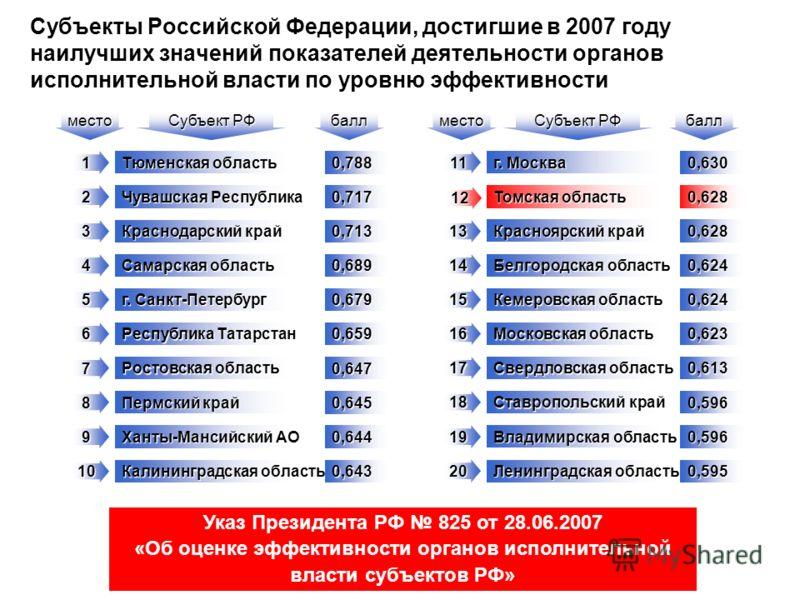 Субъекты Российской Федерации, достигшие в 2007 году наилучших значений показателей деятельности органов исполнительной власти по уровню эффективности 2 3 4 5 6 7 8 9 10 11 12 13 14 15 16 17 18 19 20 1 Тюменская область Чувашская Республика Краснодар