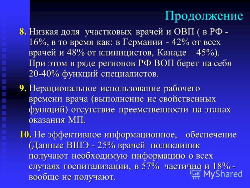 Продолжение 8. Низкая доля участковых врачей и ОВП ( в РФ - 16%, в то время как: в Германии - 42% от всех врачей и 48% от клиницистов, Канаде – 45%). При этом в ряде регионов РФ ВОП берет на себя 20-40% функций специалистов. 9. Нерациональное использ