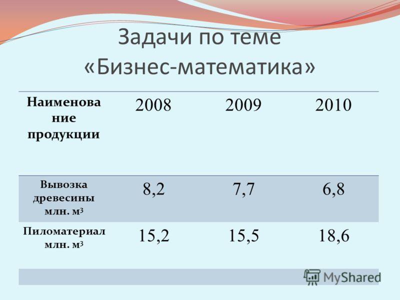 Задачи по теме «Бизнес-математика» Наименова ние продукции 200820092010 Вывозка древесины млн. м 3 8,27,76,8 Пиломатериал млн. м 3 15,215,518,6