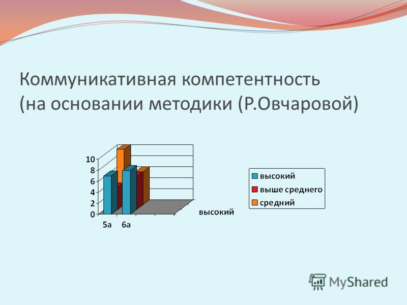 Коммуникативная компетентность (на основании методики (Р.Овчаровой)