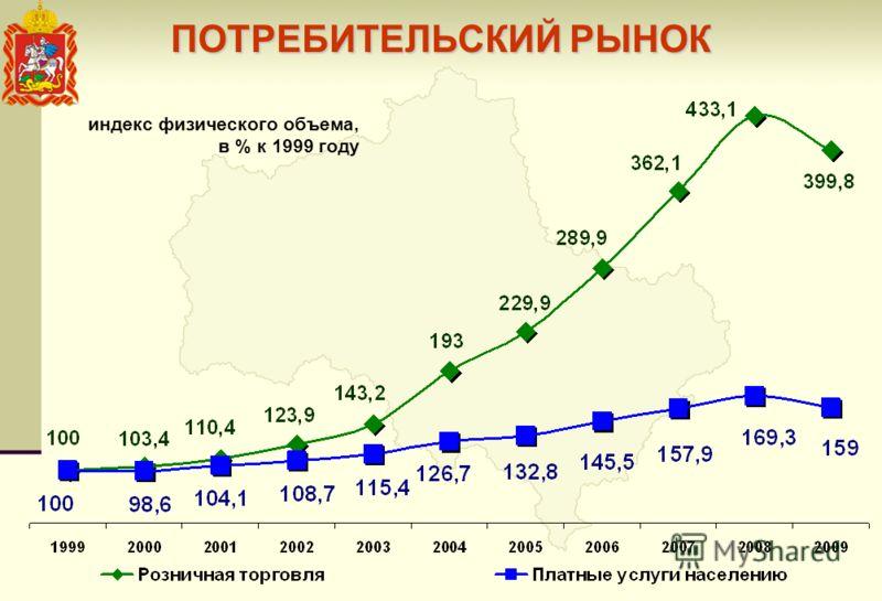 индекс физического объема, в % к 1999 году