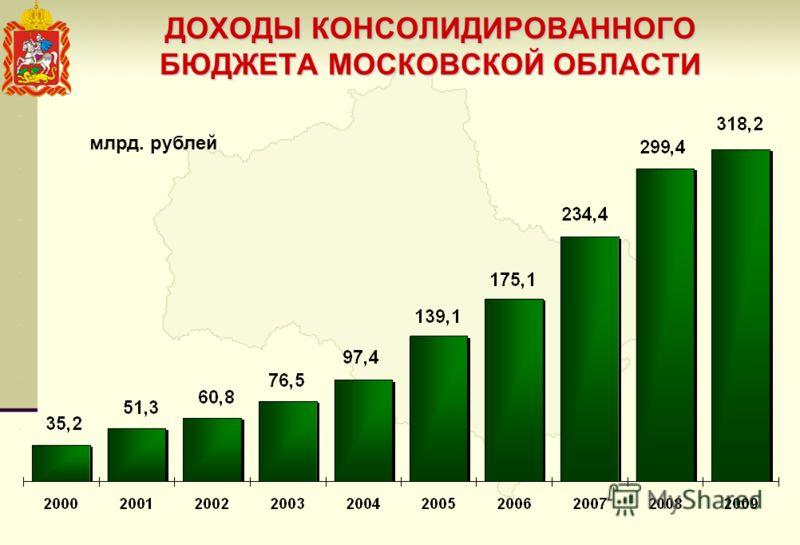 ДОХОДЫ КОНСОЛИДИРОВАННОГО БЮДЖЕТА МОСКОВСКОЙ ОБЛАСТИ млрд. рублей