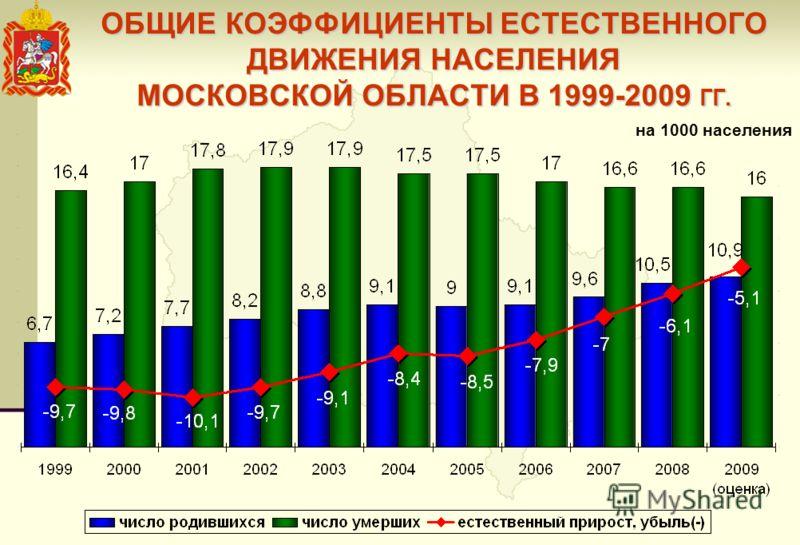 ОБЩИЕ КОЭФФИЦИЕНТЫ ЕСТЕСТВЕННОГО ДВИЖЕНИЯ НАСЕЛЕНИЯ МОСКОВСКОЙ ОБЛАСТИ В 1999-2009 ГГ. на 1000 населения