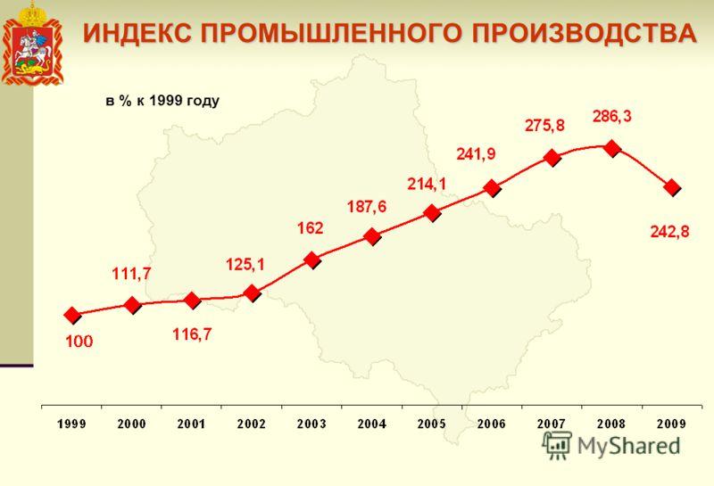 ИНДЕКС ПРОМЫШЛЕННОГО ПРОИЗВОДСТВА в % к 1999 году