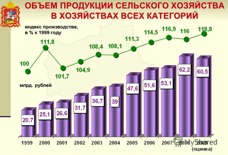 ОБЪЕМ ПРОДУКЦИИ СЕЛЬСКОГО ХОЗЯЙСТВА В ХОЗЯЙСТВАХ ВСЕХ КАТЕГОРИЙ млрд. рублей индекс производства, в % к 1999 году
