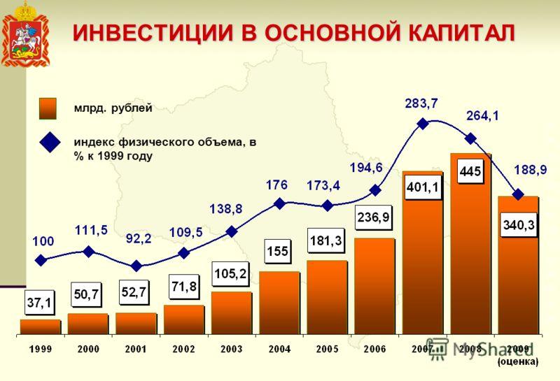 ИНВЕСТИЦИИ В ОСНОВНОЙ КАПИТАЛ млрд. рублей индекс физического объема, в % к 1999 году