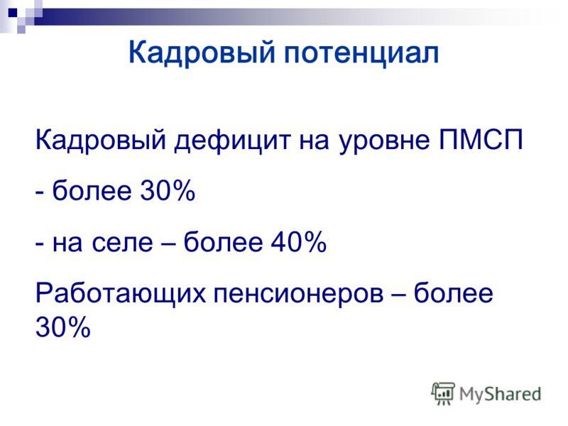 Кадровый потенциал Кадровый дефицит на уровне ПМСП - более 30% - на селе – более 40% Работающих пенсионеров – более 30%
