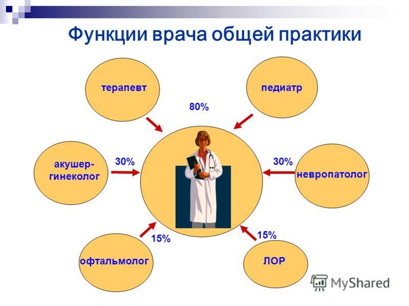 Функции врача общей практики ВОП терапевт педиатр акушер- гинеколог невропатолог ЛОРофтальмолог 80% 30% 15% 30%