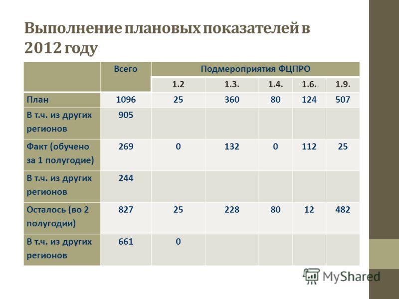 Выполнение плановых показателей в 2012 году ВсегоПодмероприятия ФЦПРО 1.21.3.1.4.1.6.1.9. План10962536080124507 В т.ч. из других регионов 905 Факт (обучено за 1 полугодие) 2690132011225 В т.ч. из других регионов 244 Осталось (во 2 полугодии) 82725228