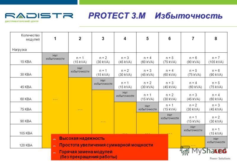 Количество модулей 12345678 Нагрузка 15 КВА Нет избыточности n + 1 (15 kVA) n + 2 (30 kVA) n + 3 (45 kVA) n + 4 (60 kVA) n + 5 (75 kVA) n + 6 (90 kVA) n + 7 (105 kVA) 30 КВА Нет избыточности n + 1 (15 kVA) n + 2 (30 kVA) n + 3 (45 kVA) n + 4 (60 kVA)