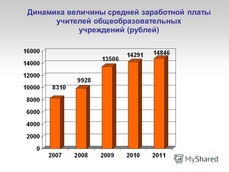 Динамика величины средней заработной платы учителей общеобразовательных учреждений (рублей)