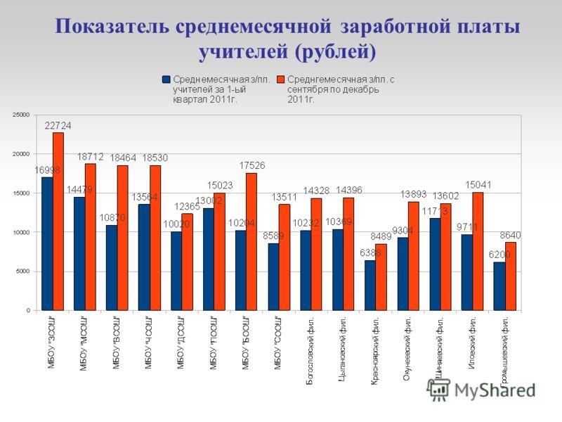 Показатель среднемесячной заработной платы учителей (рублей)
