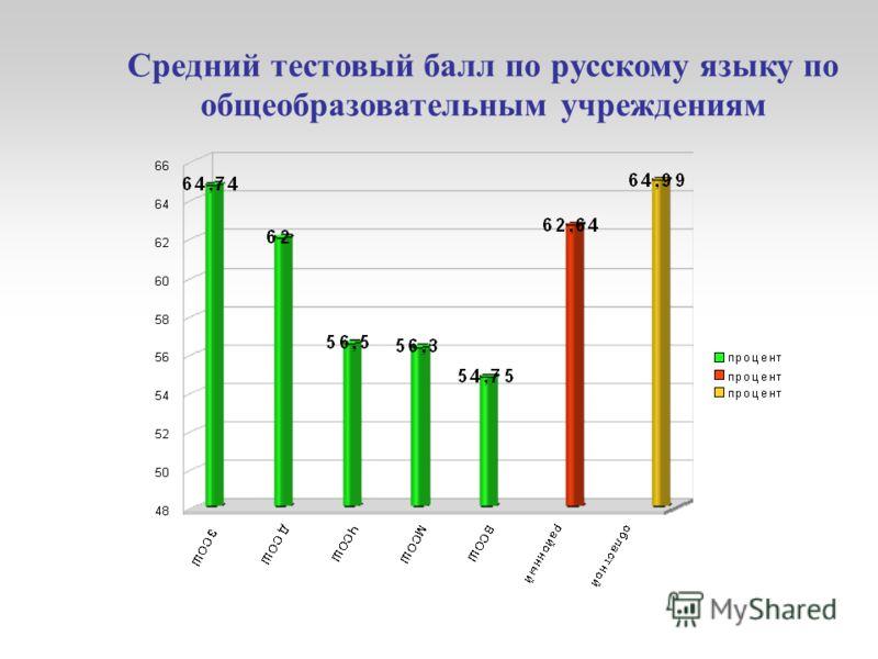 Средний тестовый балл по русскому языку по общеобразовательным учреждениям