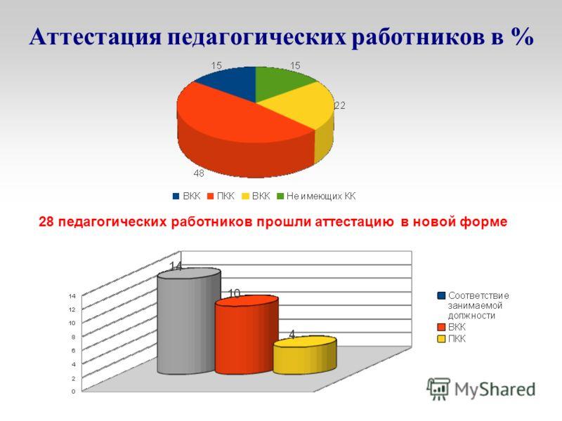 Аттестация педагогических работников в % 28 педагогических работников прошли аттестацию в новой форме
