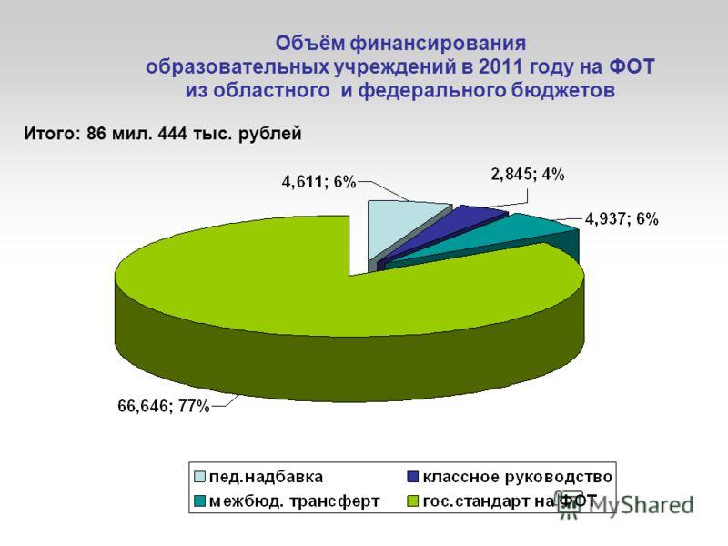Объём финансирования образовательных учреждений в 2011 году на ФОТ из областного и федерального бюджетов Итого: 86 мил. 444 тыс. рублей