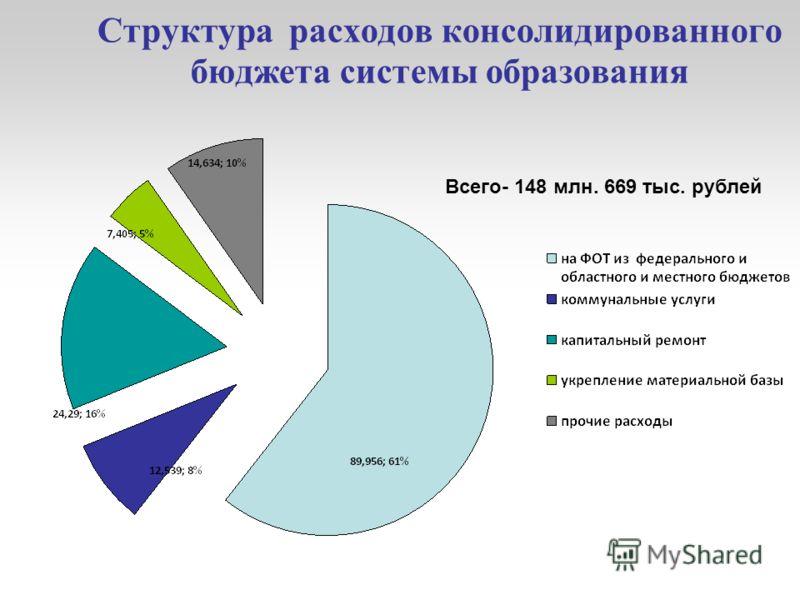 Структура расходов консолидированного бюджета системы образования Всего- 148 млн. 669 тыс. рублей