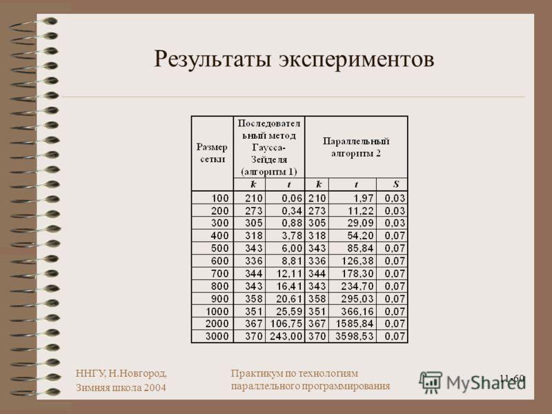 ННГУ, Н.Новгород, Зимняя школа 2004 11-60 Практикум по технологиям параллельного программирования Результаты экспериментов