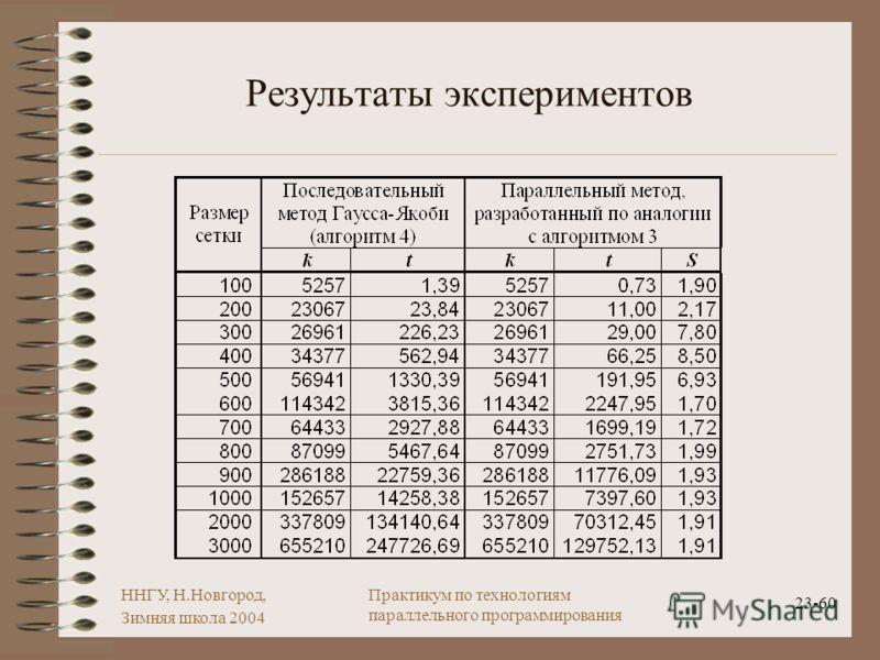 ННГУ, Н.Новгород, Зимняя школа 2004 23-60 Практикум по технологиям параллельного программирования Результаты экспериментов