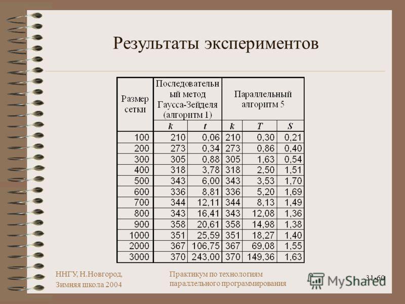 ННГУ, Н.Новгород, Зимняя школа 2004 31-60 Практикум по технологиям параллельного программирования Результаты экспериментов