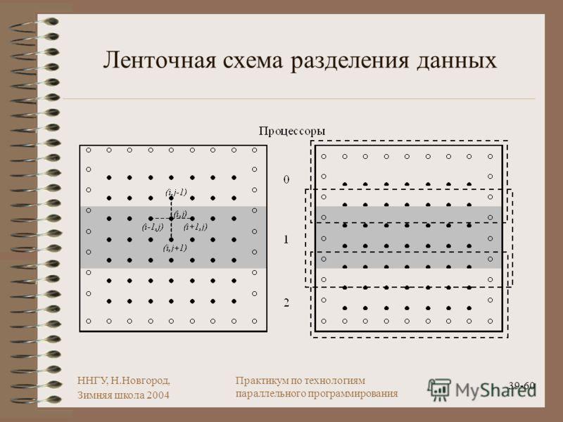 ННГУ, Н.Новгород, Зимняя школа 2004 39-60 Практикум по технологиям параллельного программирования Ленточная схема разделения данных
